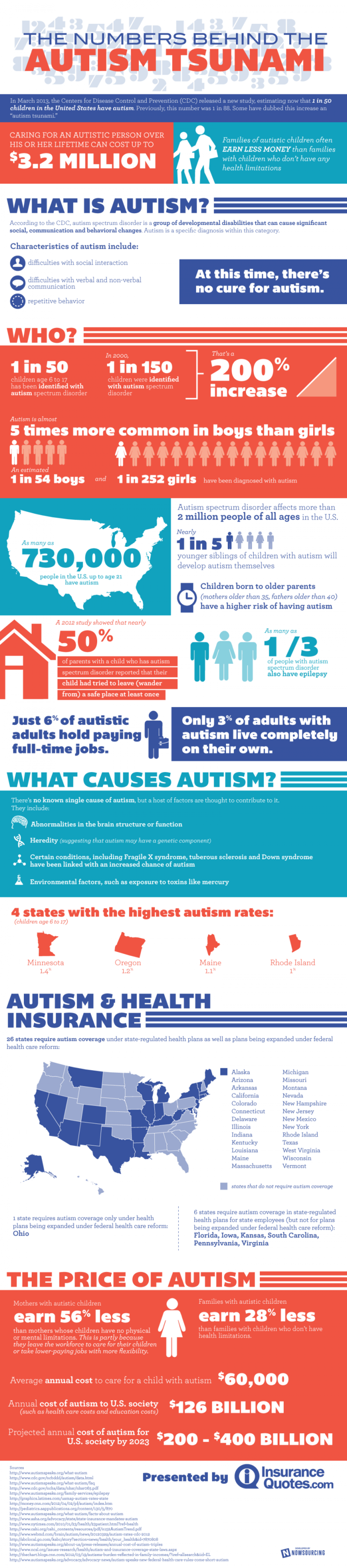 From 1-in-150 to 1-in-50: The Frightening Rise of Autism - Infographic