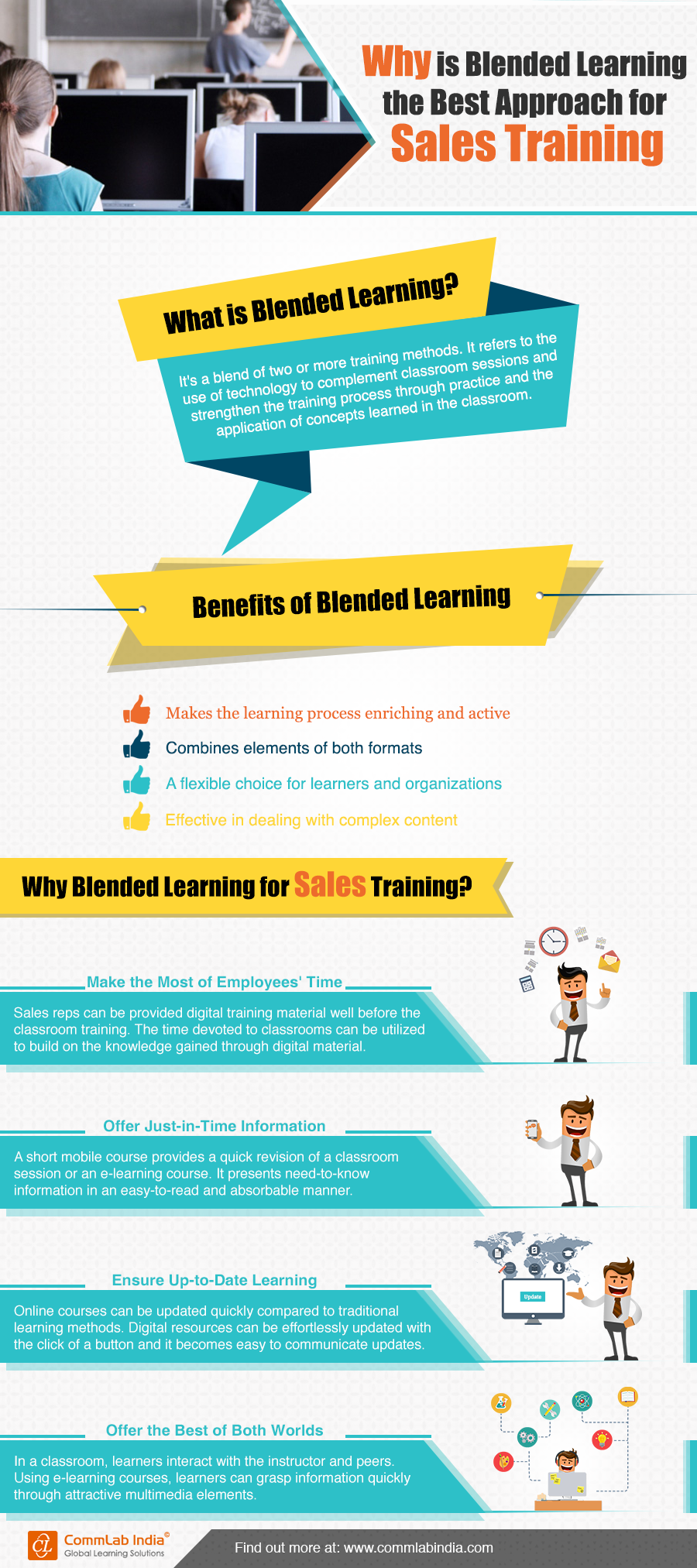How Blended Learning Can Maximize Learning Output in Sales Training - Infographic