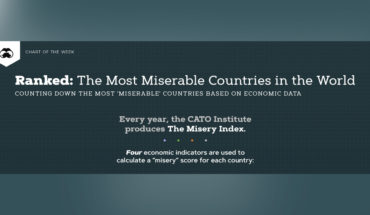 How Miserable is Your Country: Global Misery Index 2019 - Infographic