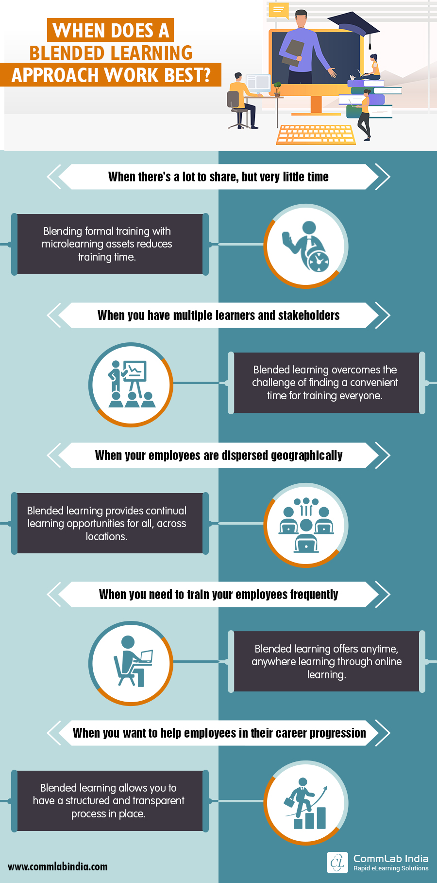 In What Situations is Blended Learning the Best Teaching/Learning Approach - Infographic