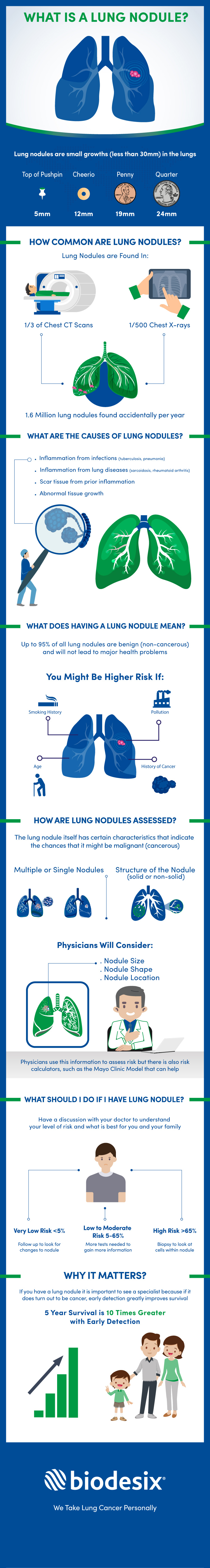 Lung Nodules: Important Facts and Figures - Infographic