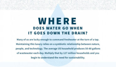 What If Wastewater Was Mankind's Only Water Resource? - Infographic