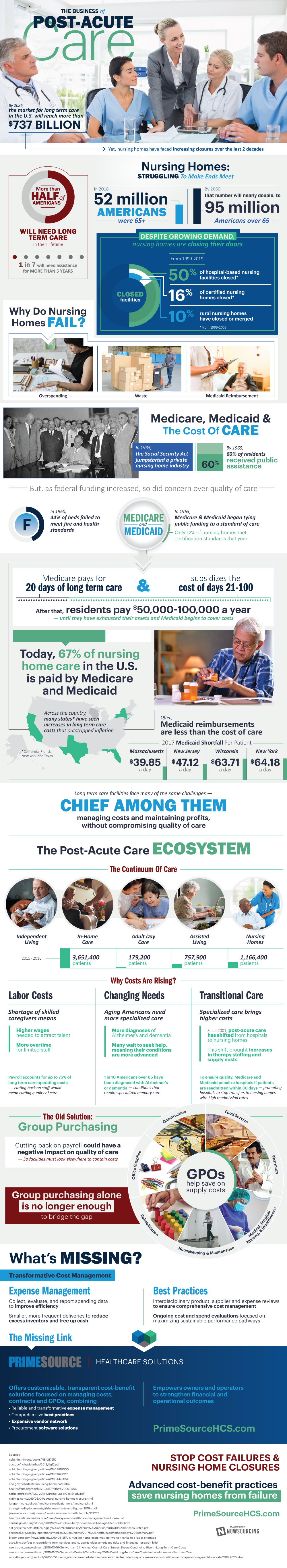 Cutting Costs of Post-Acute Care - Infographic