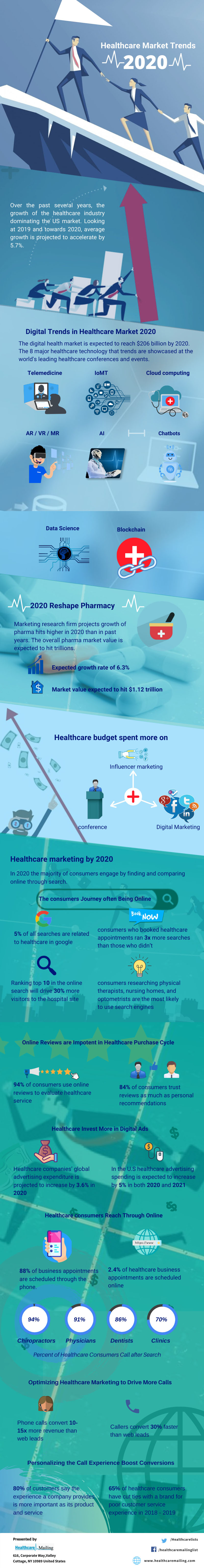 Healthcare 2020: Customer Service and Last-Mile Delivery Trends - Infographic