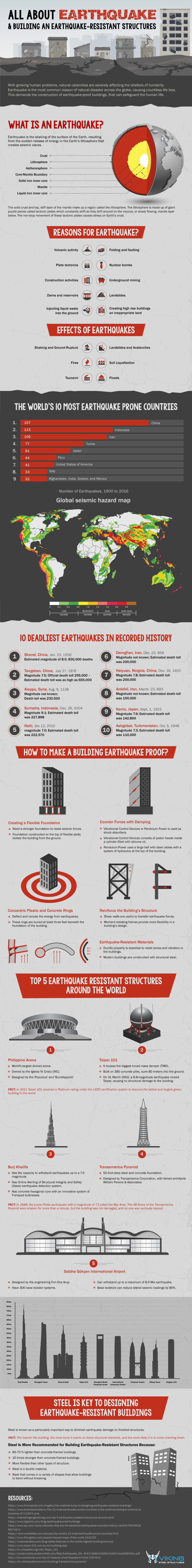 How to Build Safe Structures in an Increasingly Earthquake-Prone World - Infographic