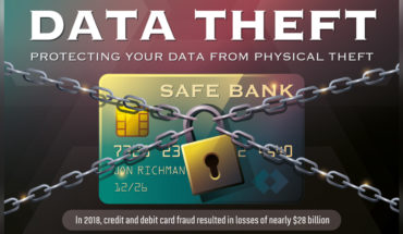 Physical Data Theft - Infographic