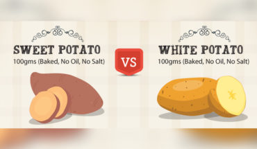 The Case for Sweet Potato Vs White Potato: Comparison of Benefits - Infographic