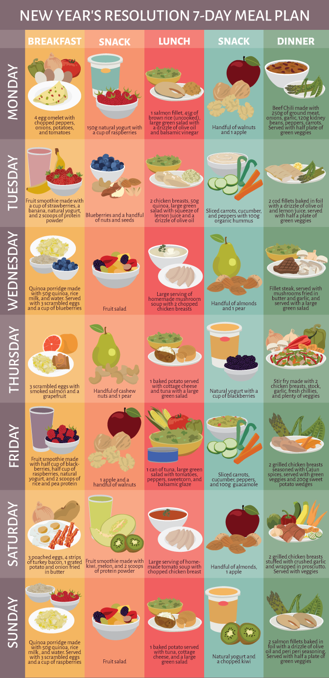 Binge on Healthy: A 7-day Meal Plan to Get Back on Track - Infographic