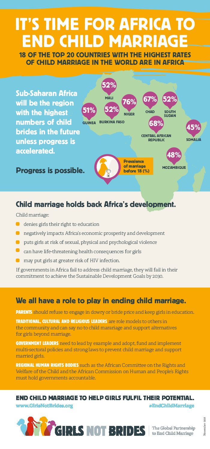 Child Marriage in Africa: Not Just Destroying Young Lives, Throttling Development - Infographic