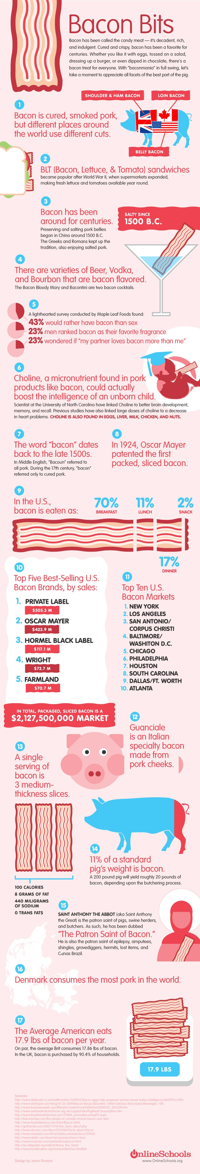 In Praise of Bacon Bits - Infographic