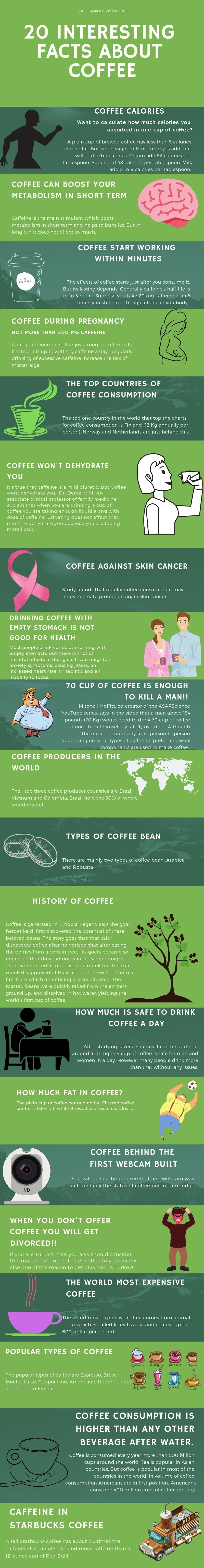 Is Coffee Good or Bad for You: 20 Surprising Facts - Infographic