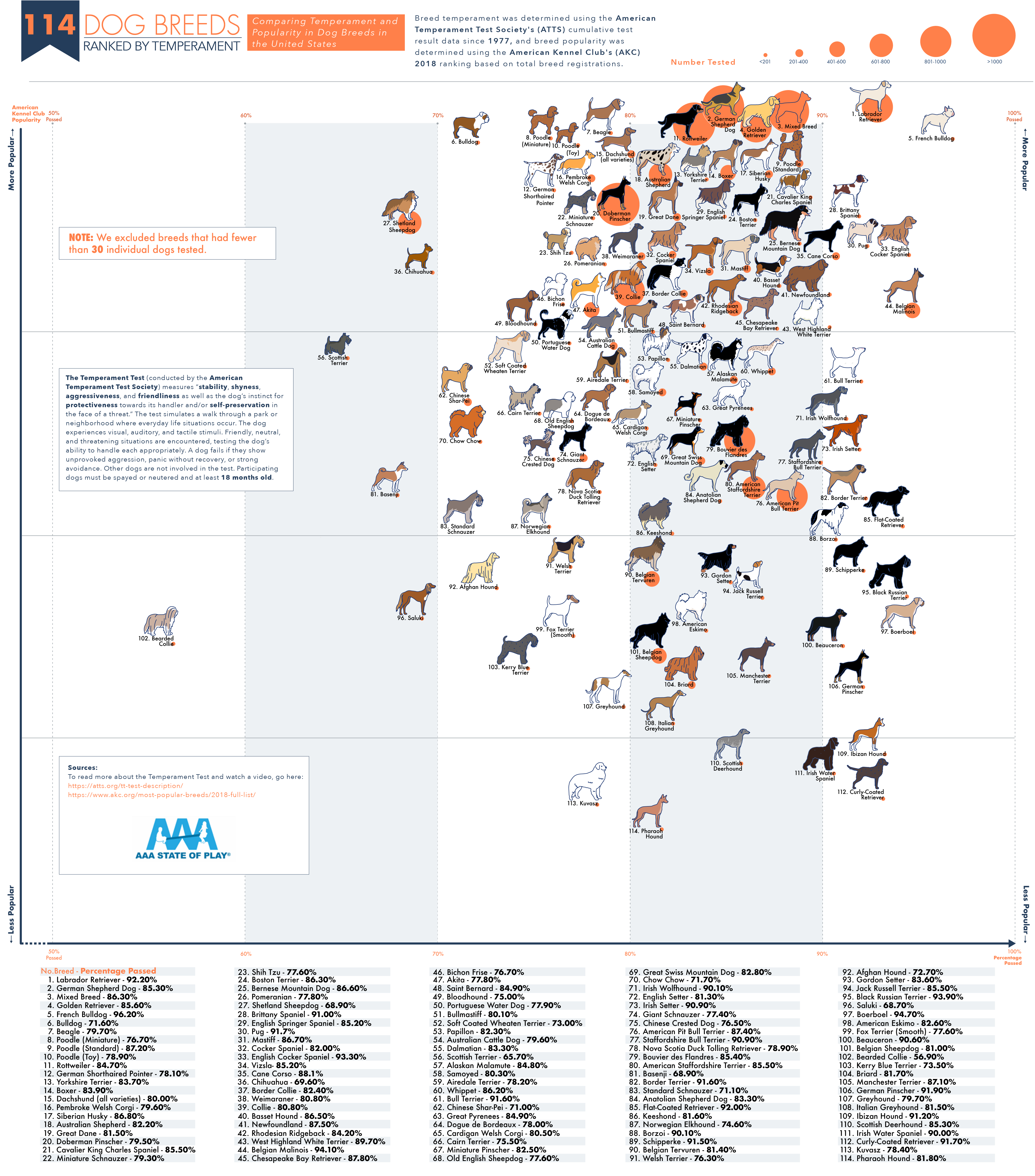 Reference Map of Different Dog-Breeds and Their Temperaments - Infographic