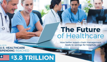 The Future Of Hospital Supply Chain Management - Infographic