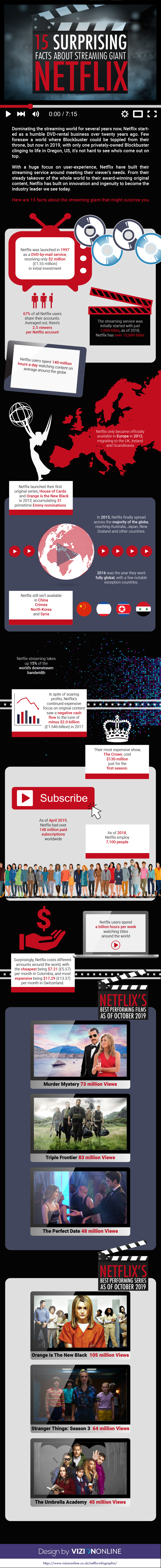 15 Wow! Facts About Netflix - Infographic