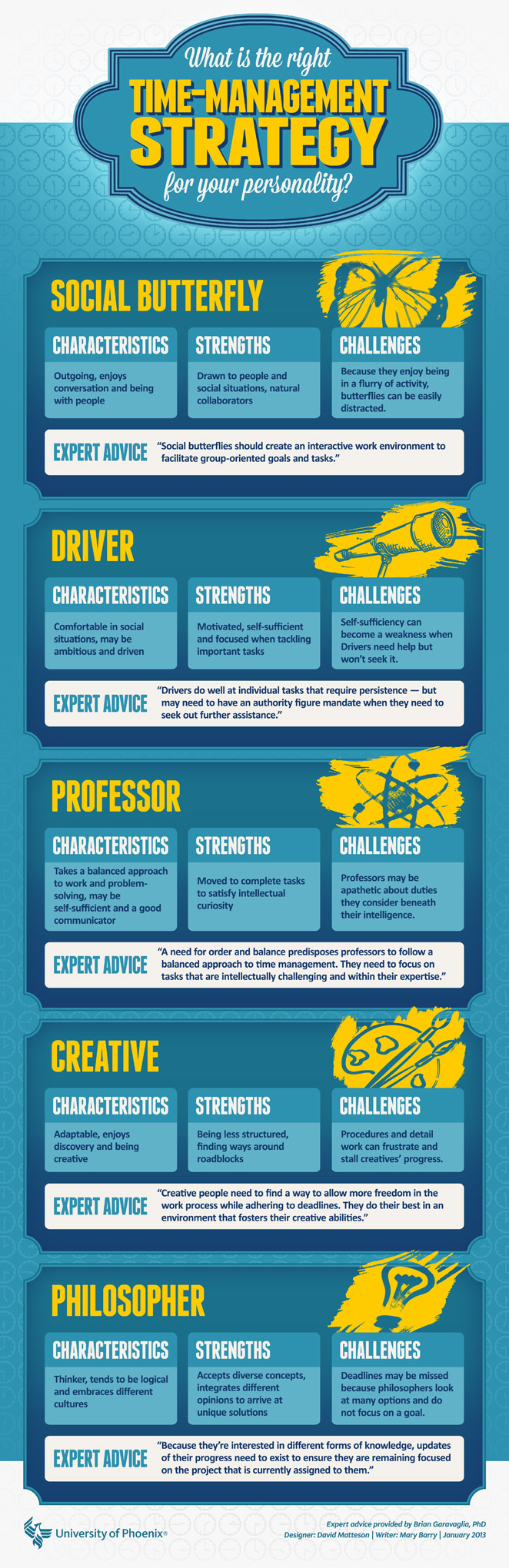 Different Folks Different Strokes: Time Management Tactics for Various Personality Types - Infographic