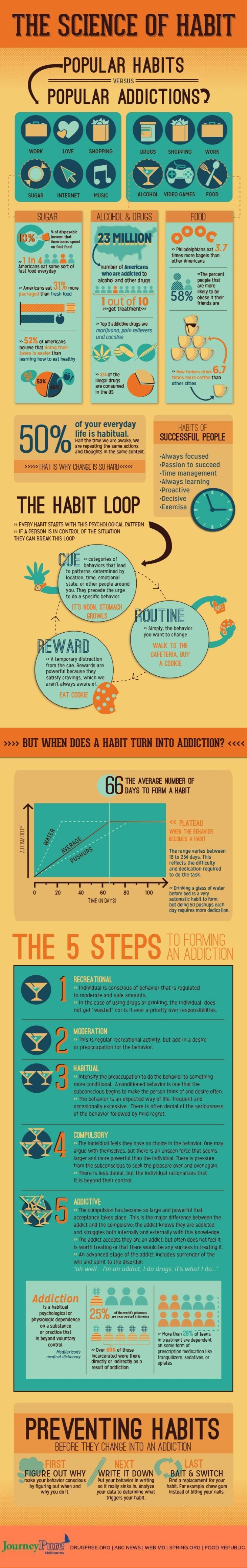 Habit Vs Addiction: Learning to Read the Signs - Infographic