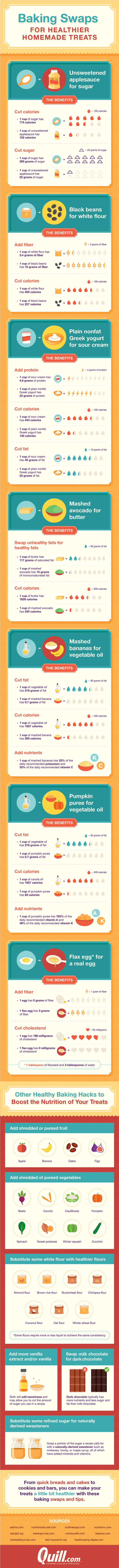 Healthier Alternatives to Common Baking Ingredients - Infographic