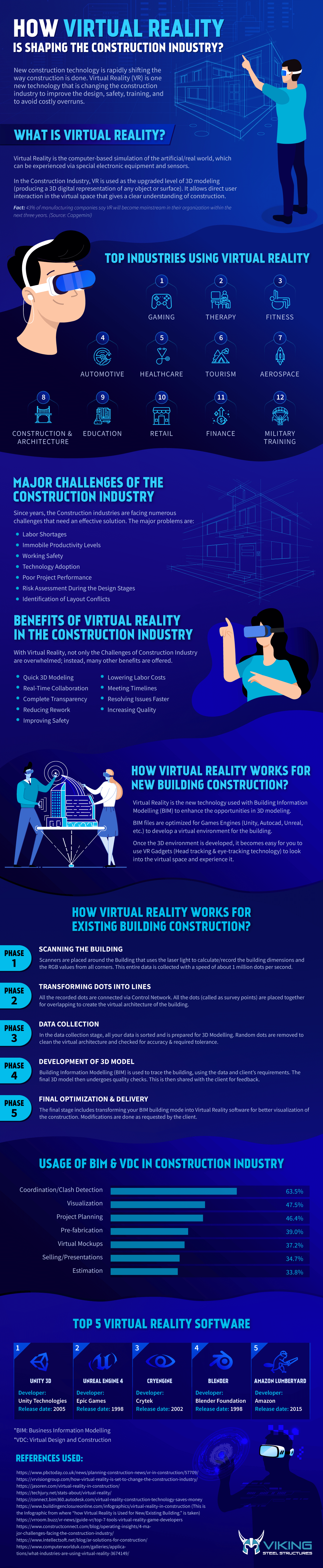 How New Digital Technology is Transforming and Reshaping the Construction Industry - Infographic