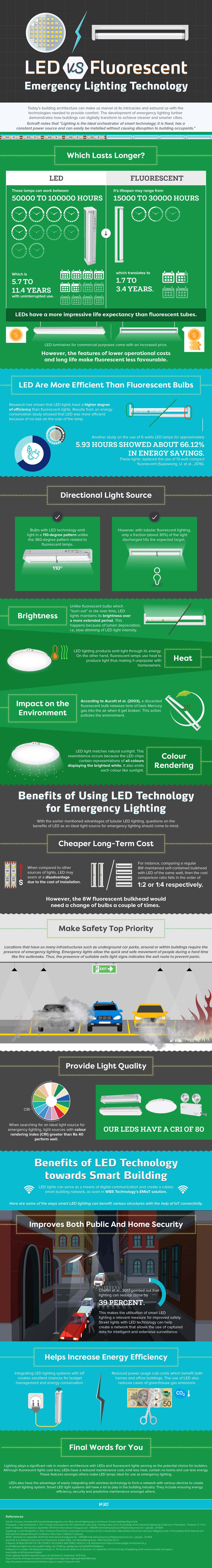 LED: Why It's the Natural Choice for Emergency Lighting Systems - Infographic