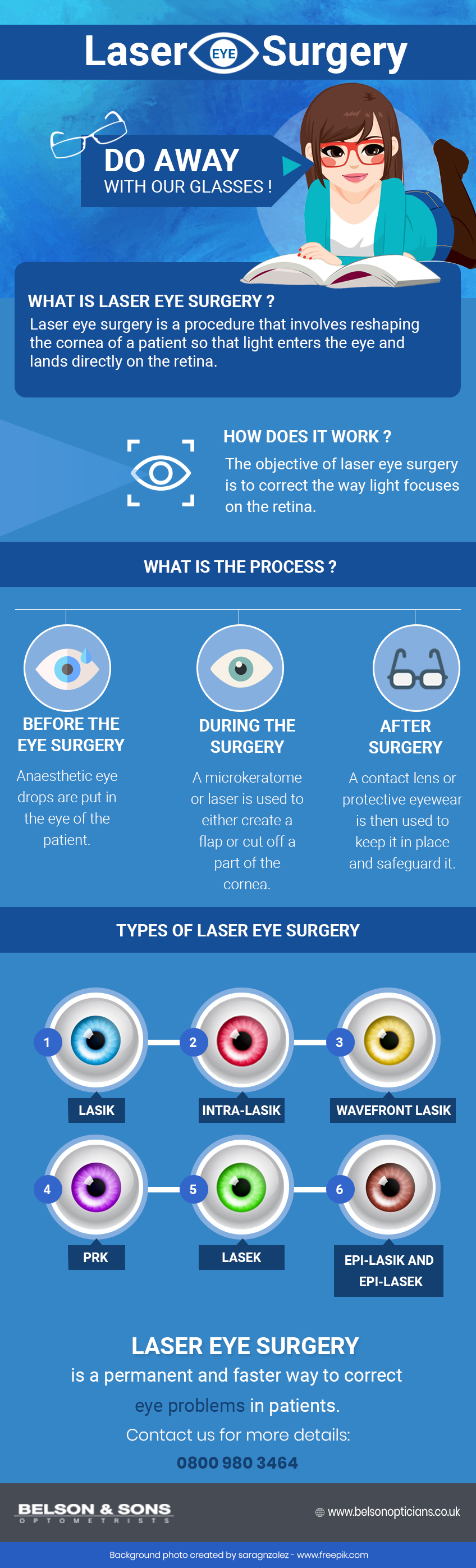 Laser Eye Surgery: Everything You Want to Know - Infographic