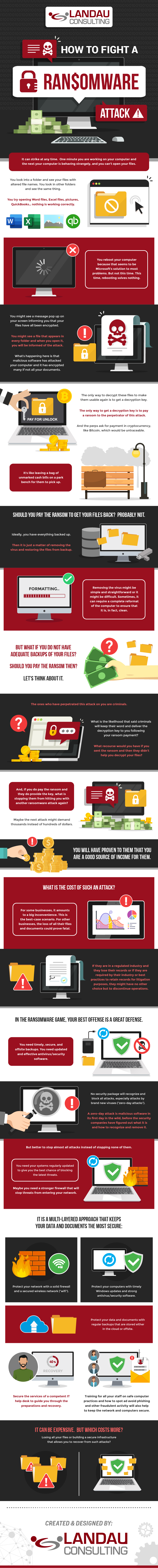 Offence is Defense: How to Fight Back Ransomware Attacks - Infographic