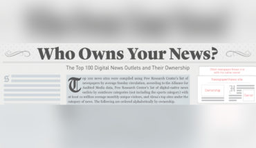 Who Controls What: Ownership of the Top 100 Online News Channels - Infographic