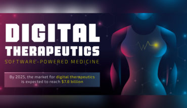 Digital Therapeutics - Infographic