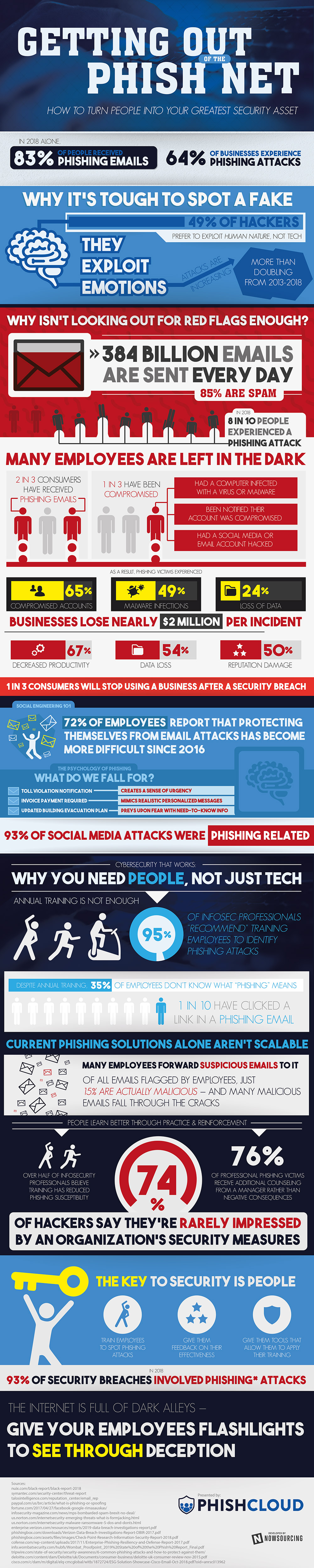 Get Your Business Out Of The Phish Net - Infographic