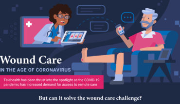 The Importance Of Telehealth Wound Care - Infographic