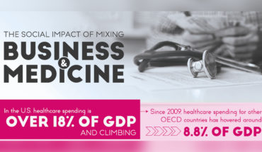 The Social Consequences Of Mixing Business And Medicine - Infographic