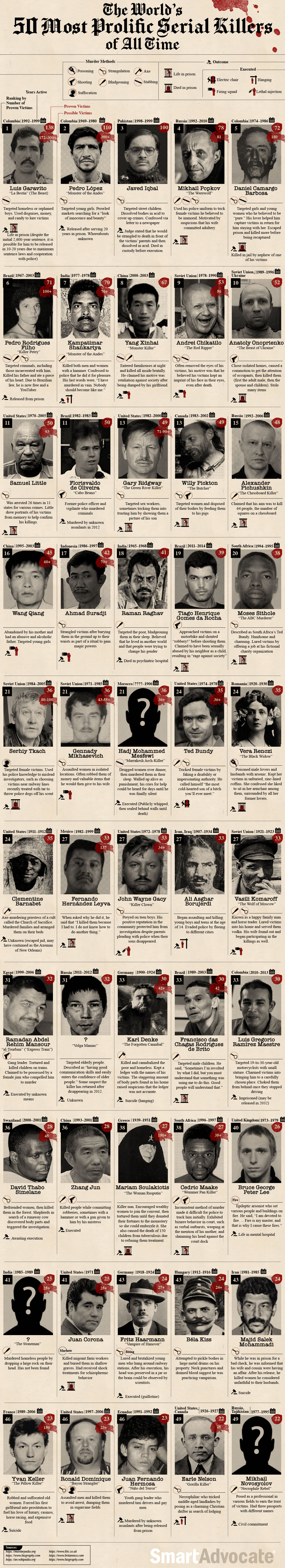 50 Of The World's Most Notorious Serial Killers - Infographic