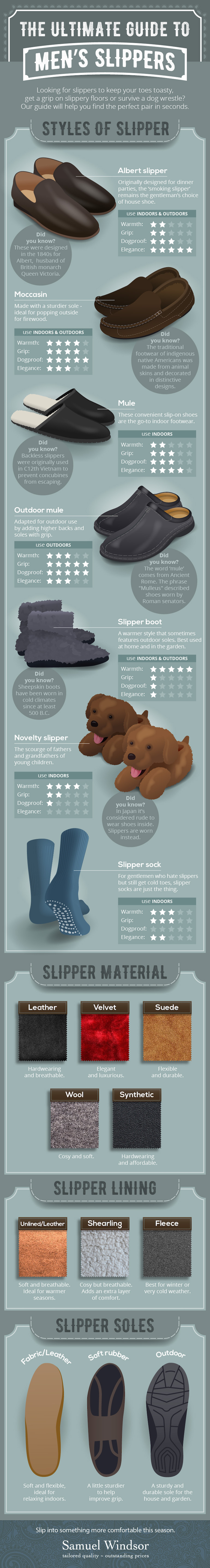 7 Styles Of Slippers For Men - Infographic