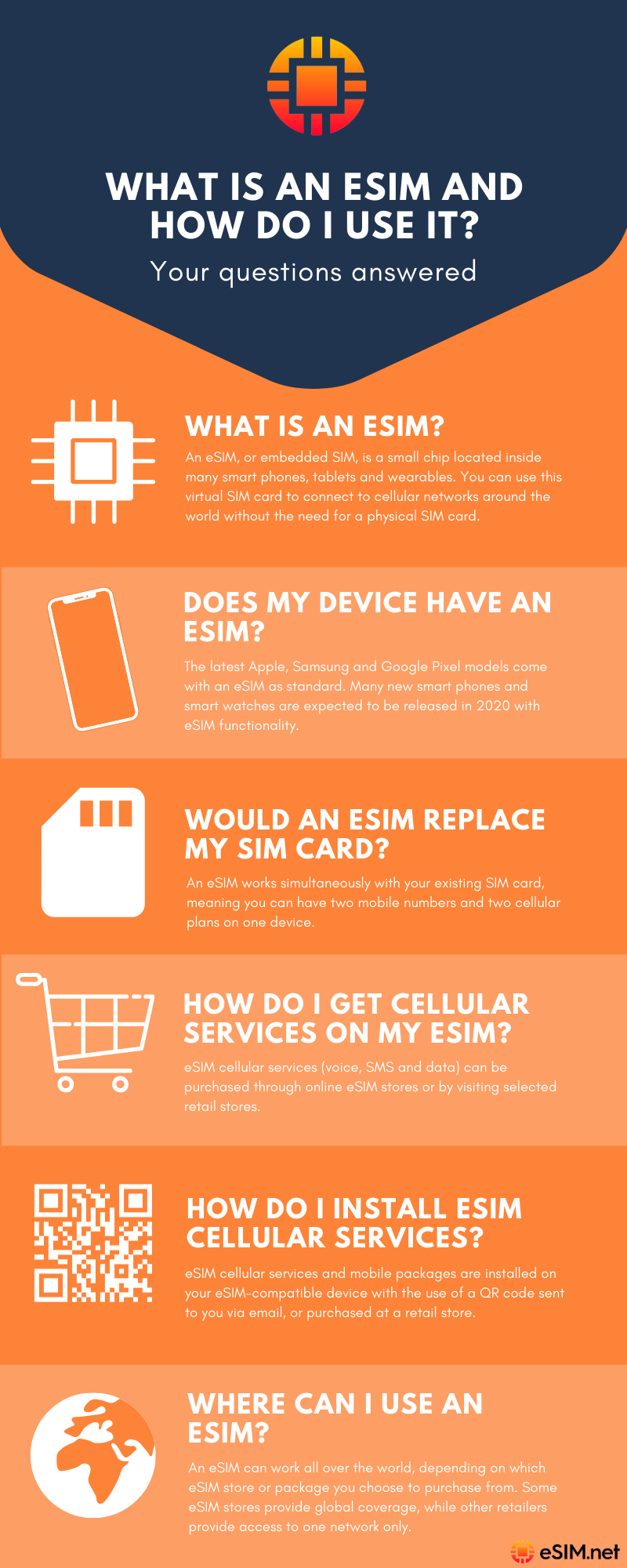 FAQs: Everything You Need To Know About The eSIM - Infographic