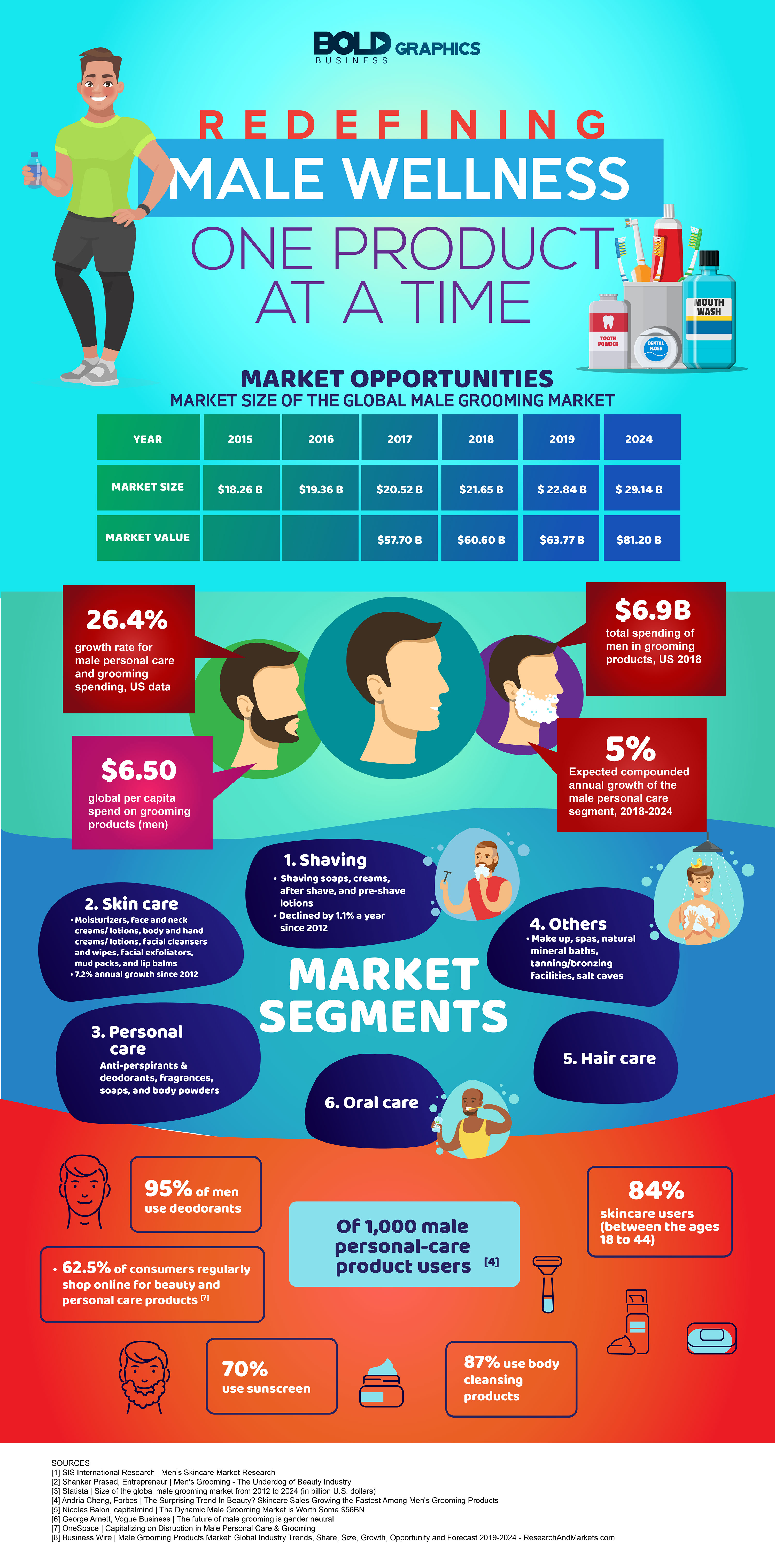 Male Personal Care Products: A Market Overview Analysis - Infographic