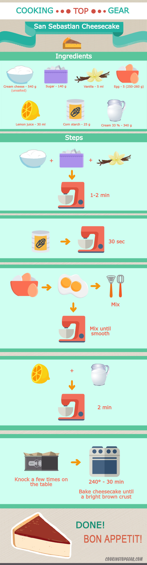 San Sebastian Cheesecake: Step By Step On How To Make It - Infographic