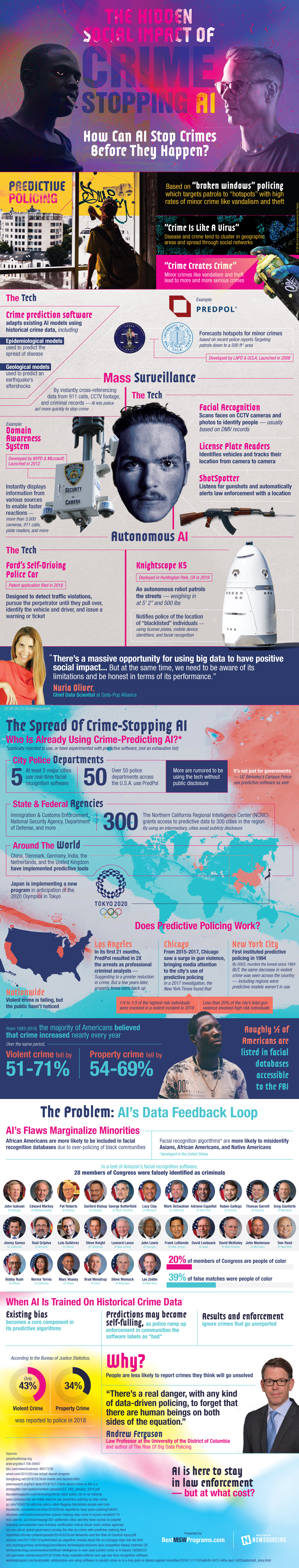 The Impact Of Artificial Intelligence (AI) On Crime - Infographic