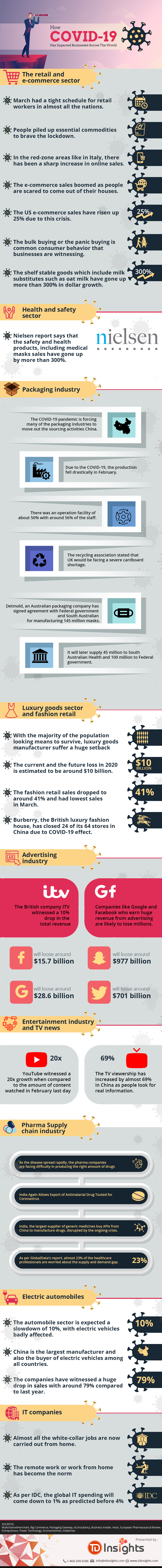 The Impact Of COVID-19 On Businesses Worldwide - Infographic