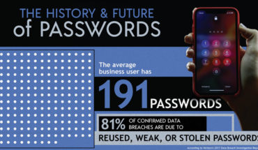 What Comes After Passwords? - Infographic