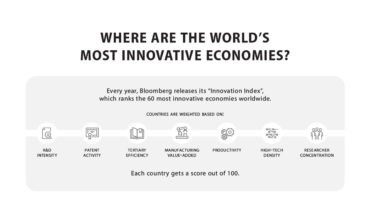 Which Country Has The Most Innovative Economy? - Infographic