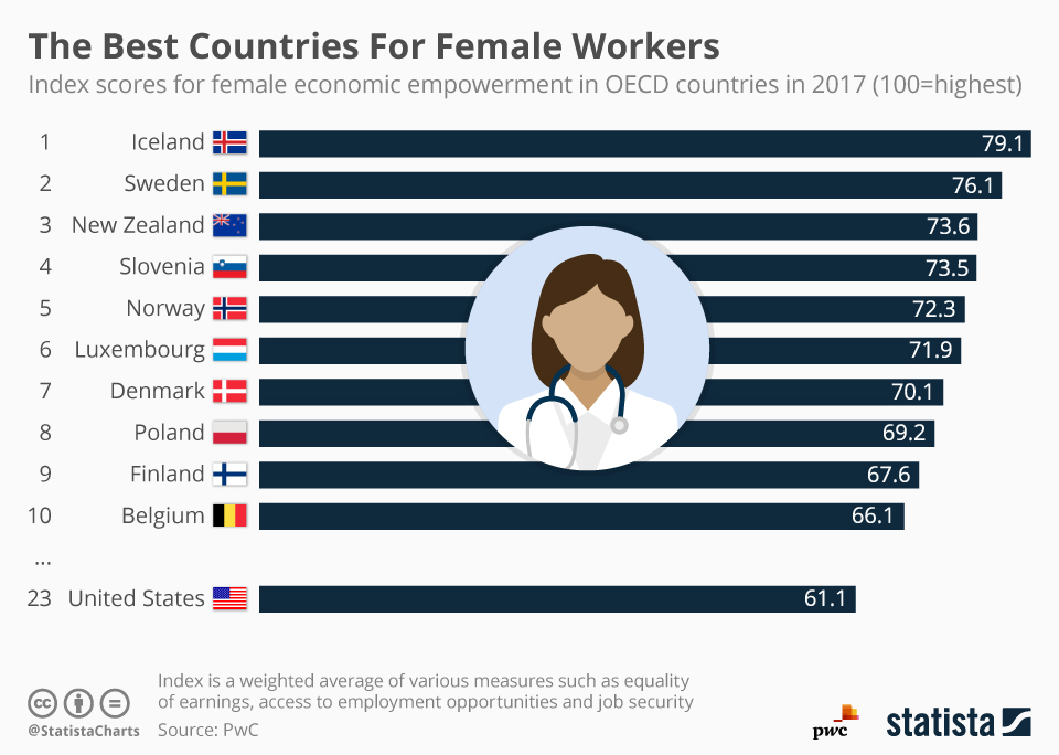 Best Countries For Women To Build A Career - Infographic