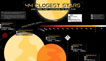 Did You Know About These 44 Stars Closest To Our Earth? - Infographic