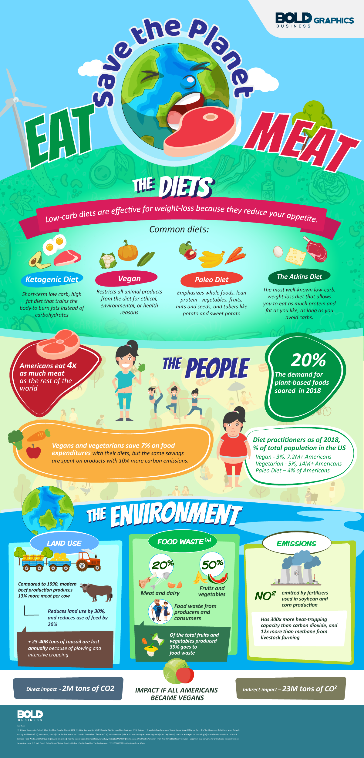 Everything You Need To Know The Flexitarian Diet: An Overview - Infographic