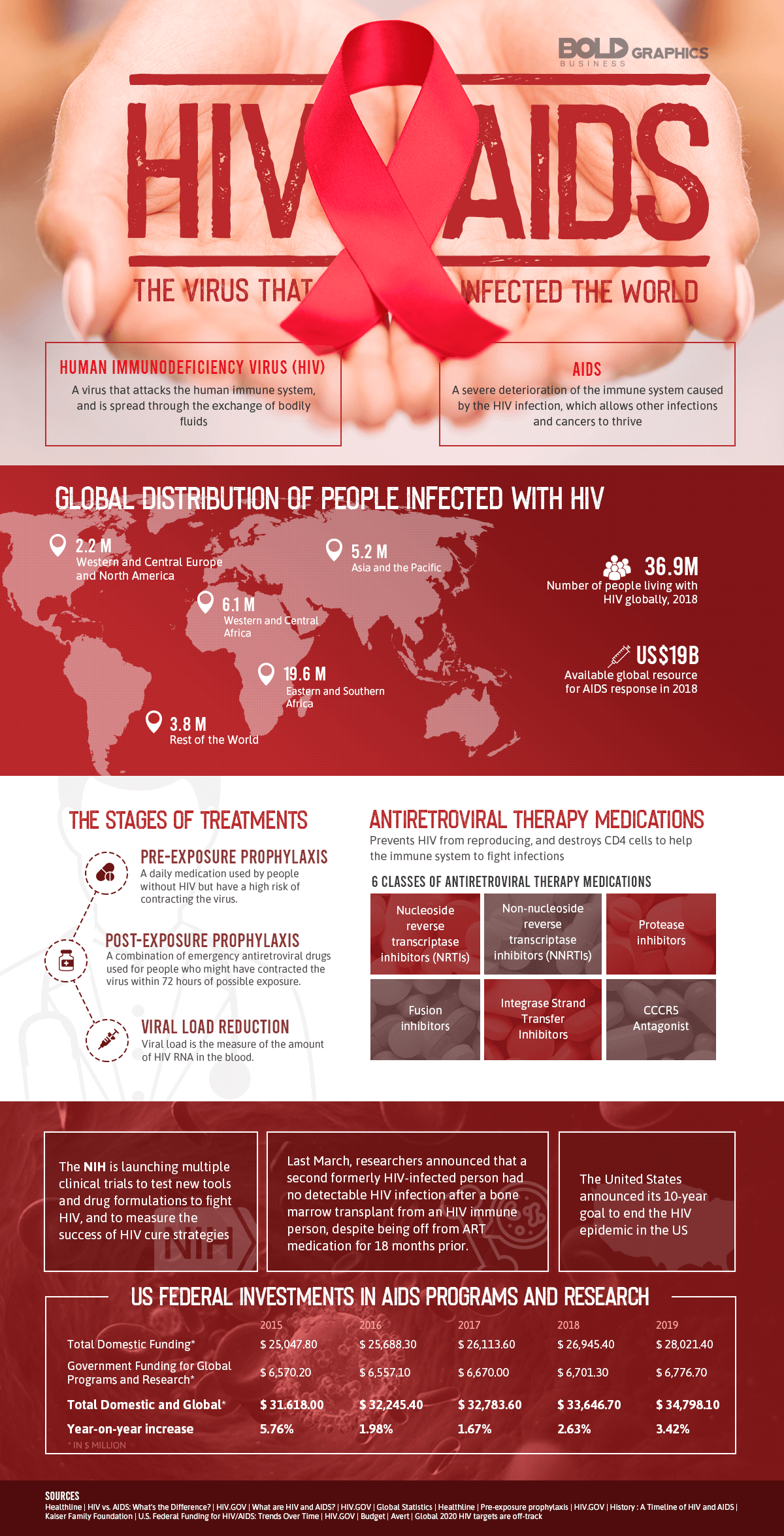 HIV Is Not The Same As AIDS - Infographic