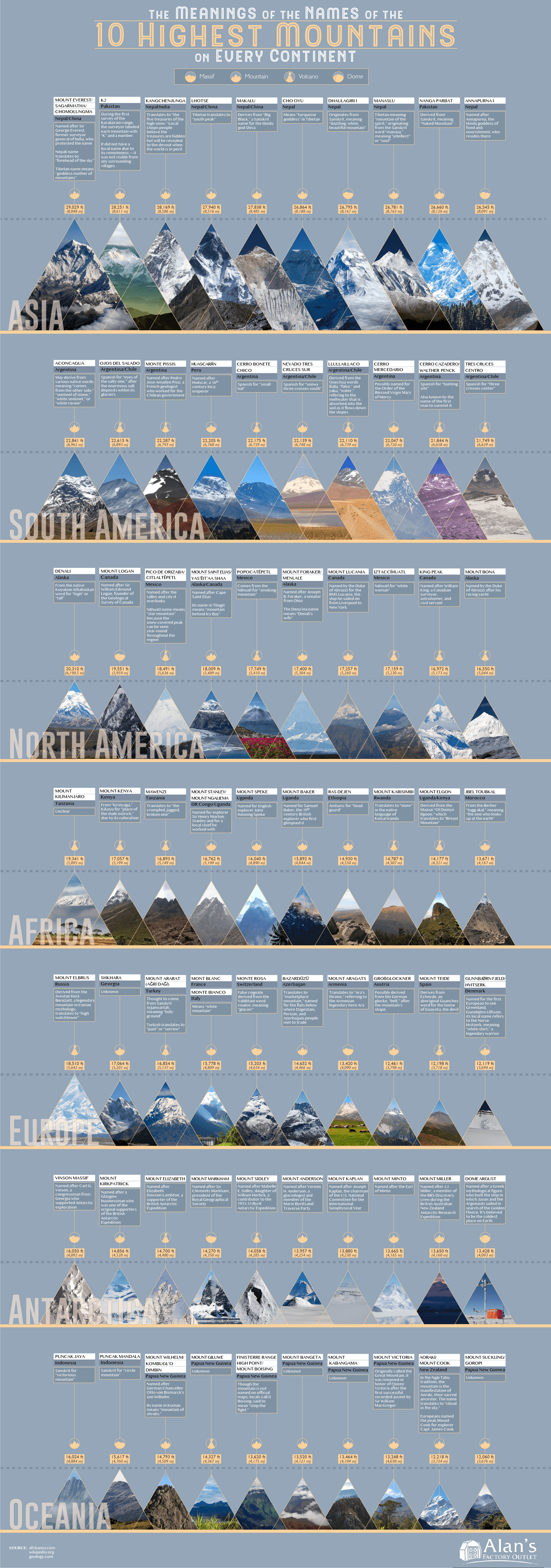 How Did These Highest Mountains In The World Get Their Name? - Infographic