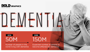 The Risks Of Dementia And How You Can Try To Prevent It - Infographic