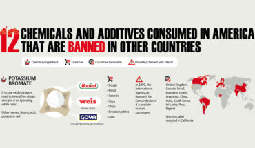 12 Chemicals & Additives Consumed By The US That Is Banned In Other Countries