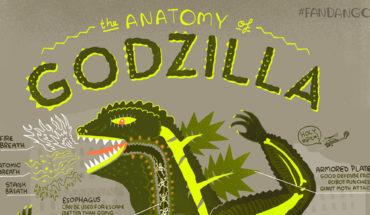 A Descriptive Anatomy Of Godzilla