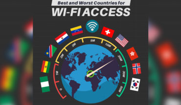 Countries With The Fastest Wifi Speed Vs The Poorest Wifi Speed