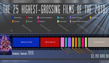 25 Films That Were The Biggest Hits Of The 2010s