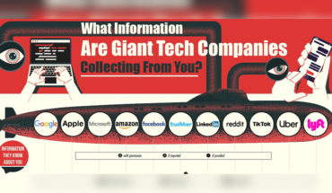Do You Have Right To Privacy From The Tech Giants?